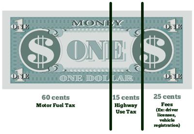 NCDOT Finance  Budget