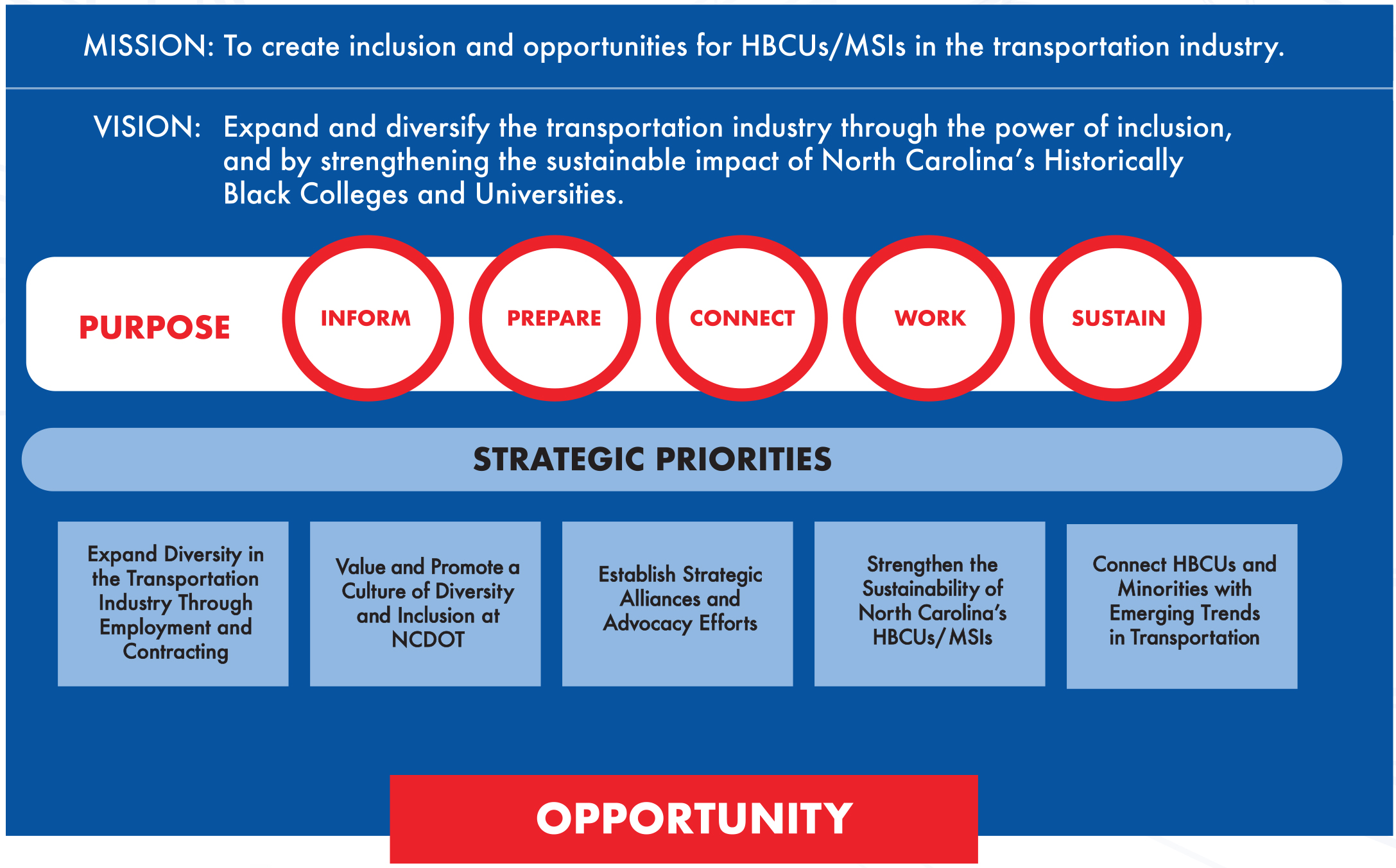 HBCU Strategic Plan Framework