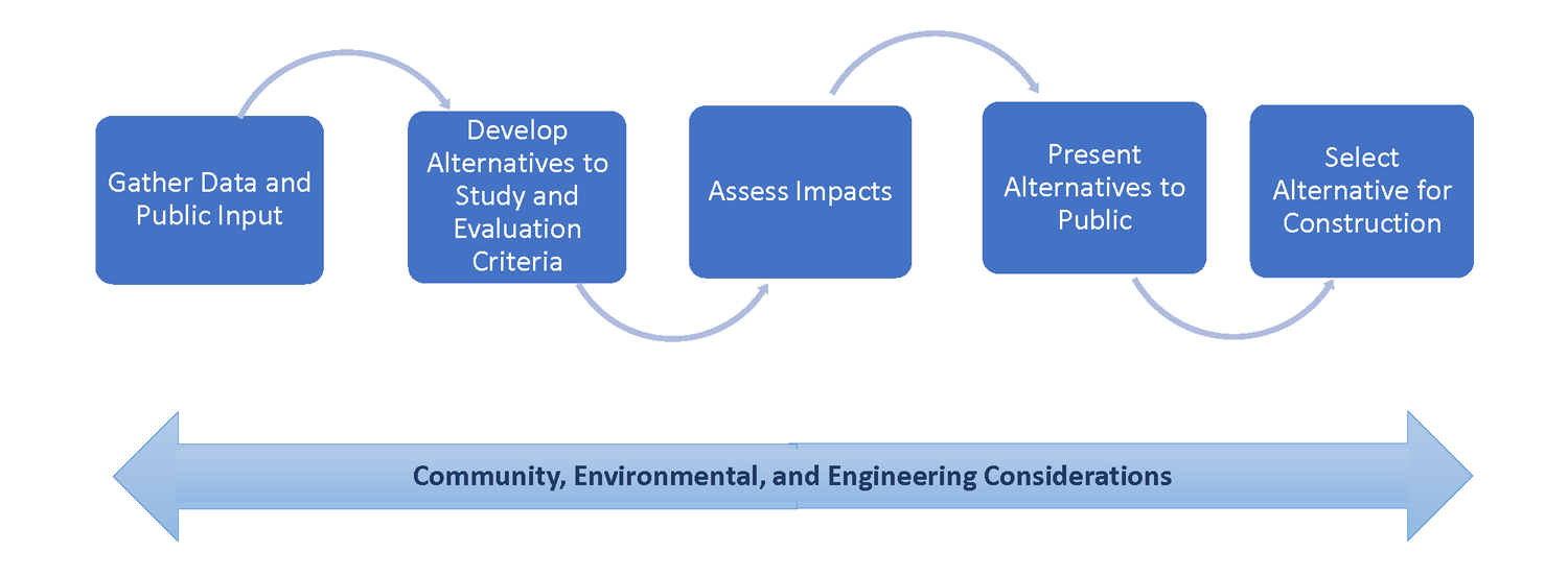 Community, Environmental and Engineering Considerations